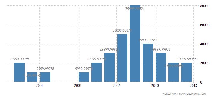 rwanda net bilateral aid flows from dac donors greece us dollar wb data