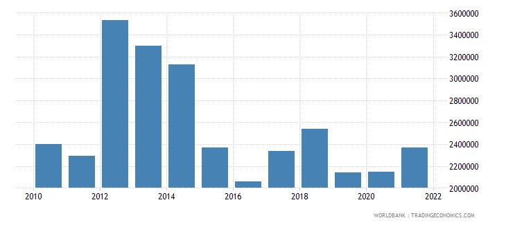 rwanda net bilateral aid flows from dac donors ireland us dollar wb data