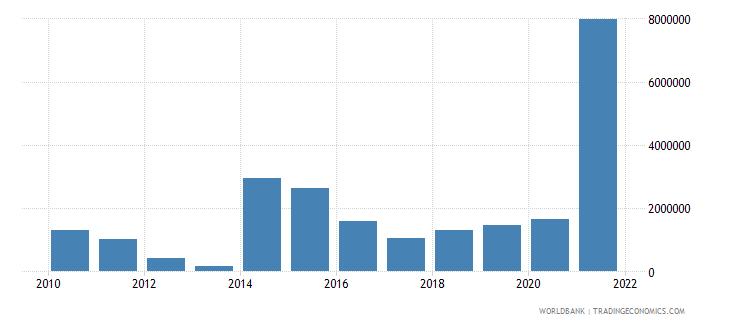 rwanda net bilateral aid flows from dac donors italy us dollar wb data