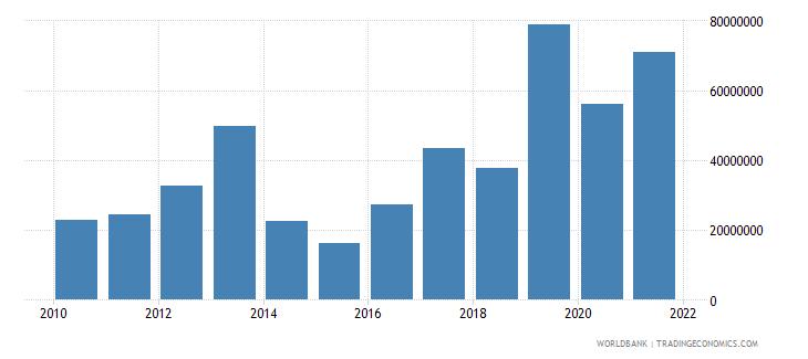 rwanda net bilateral aid flows from dac donors japan us dollar wb data