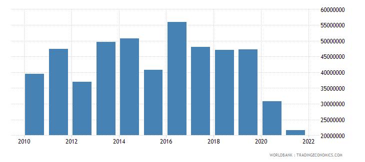 rwanda net bilateral aid flows from dac donors netherlands us dollar wb data