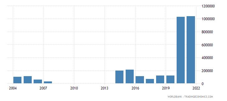 rwanda net bilateral aid flows from dac donors new zealand us dollar wb data