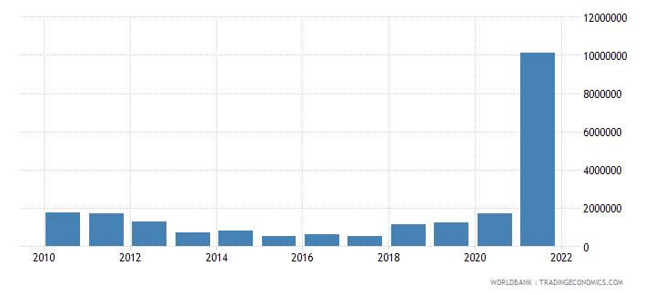 rwanda net bilateral aid flows from dac donors spain us dollar wb data