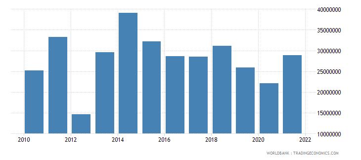 rwanda net bilateral aid flows from dac donors sweden us dollar wb data