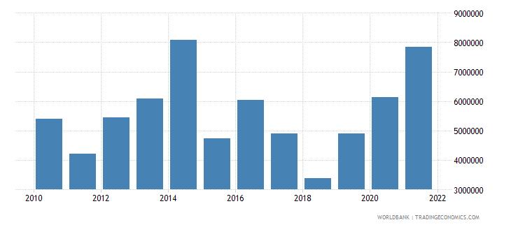 rwanda net bilateral aid flows from dac donors switzerland us dollar wb data