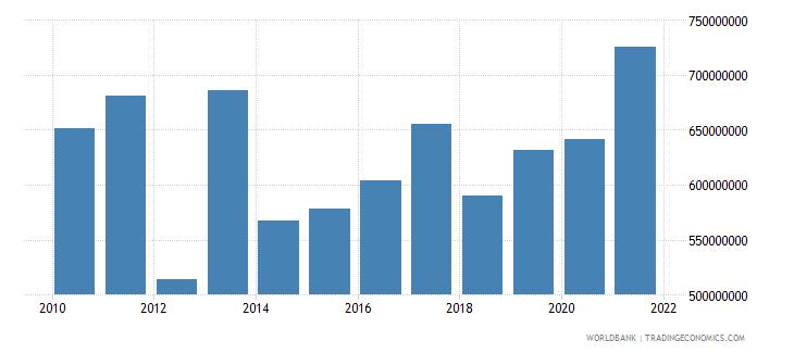 rwanda net bilateral aid flows from dac donors total us dollar wb data