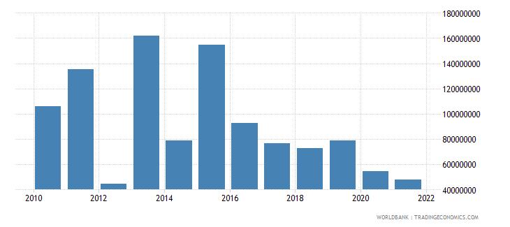 rwanda net bilateral aid flows from dac donors united kingdom us dollar wb data