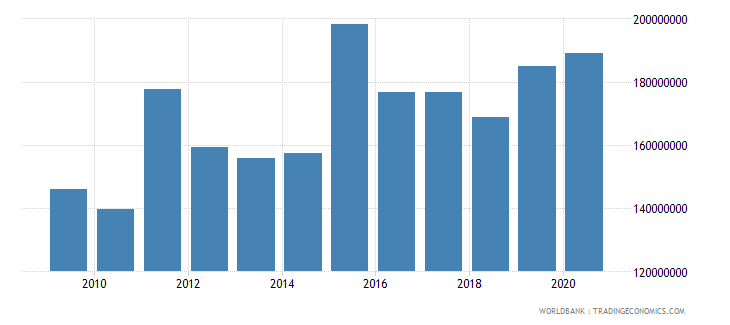 rwanda net bilateral aid flows from dac donors united states us dollar wb data