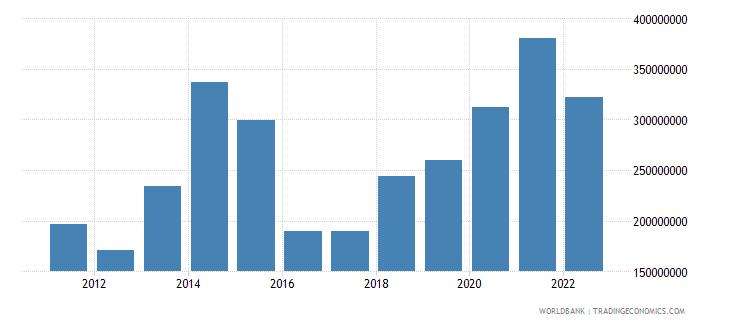 rwanda net capital account bop us dollar wb data