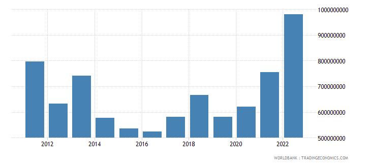 rwanda net current transfers bop us dollar wb data