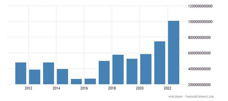 rwanda net current transfers from abroad current lcu wb data