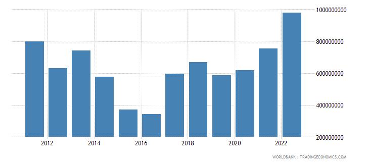 rwanda net current transfers from abroad us dollar wb data