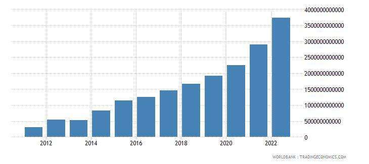 rwanda net domestic credit current lcu wb data
