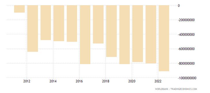 rwanda net financial account bop current us$ wb data
