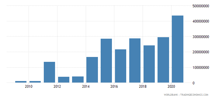 rwanda net financial flows ida nfl us dollar wb data