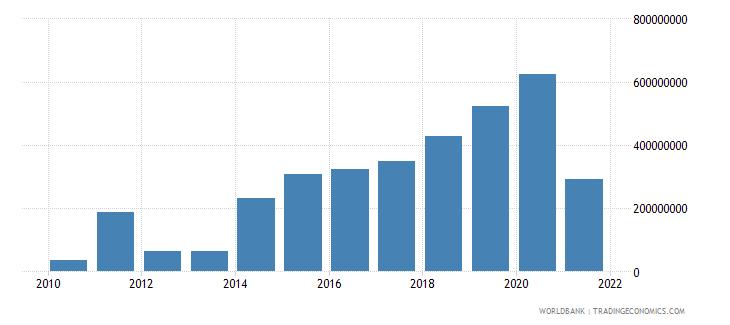 rwanda net financial flows multilateral nfl us dollar wb data