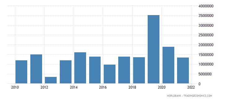 rwanda net financial flows others nfl us dollar wb data