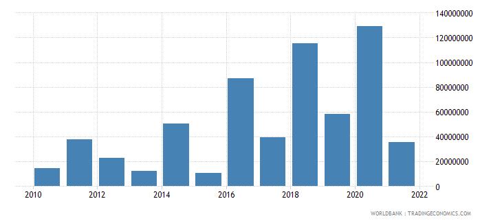 rwanda net financial flows rdb concessional nfl us dollar wb data