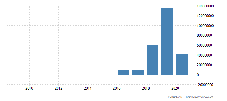 rwanda net financial flows rdb nonconcessional nfl us dollar wb data