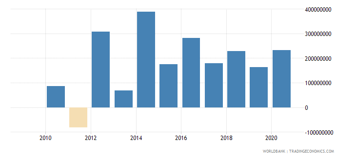 rwanda net flows on external debt private nonguaranteed png nfl us dollar wb data