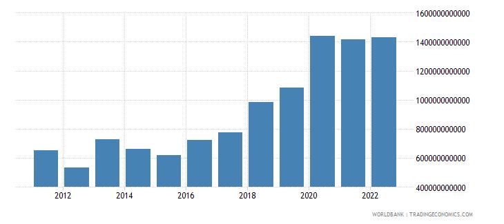 rwanda net foreign assets current lcu wb data