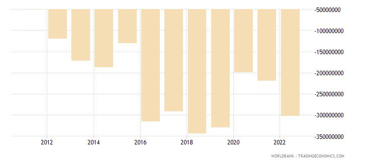 rwanda net income bop us dollar wb data