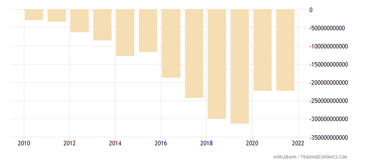 rwanda net income from abroad current lcu wb data