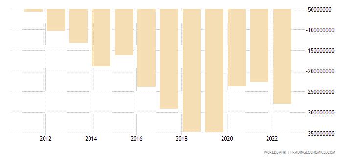 rwanda net income from abroad us dollar wb data