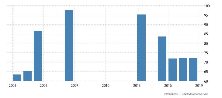 rwanda net intake rate in grade 1 female percent of official school age population wb data