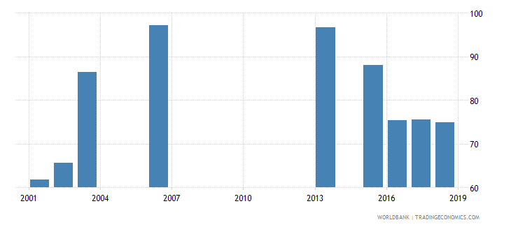 rwanda net intake rate in grade 1 male percent of official school age population wb data