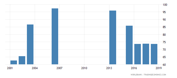 rwanda net intake rate in grade 1 percent of official school age population wb data