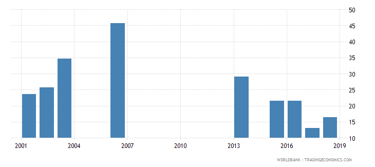 rwanda net intake rate to grade 1 of primary education by over age entrants 1 year female percent wb data