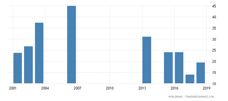 rwanda net intake rate to grade 1 of primary education by over age entrants 1 year male percent wb data
