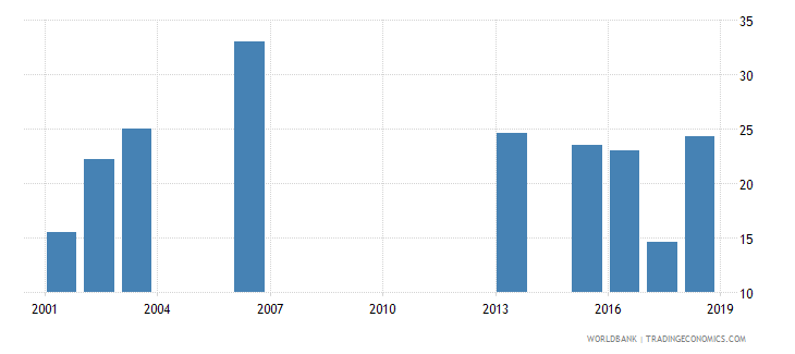 rwanda net intake rate to grade 1 of primary education by under age entrants 1 year female percent wb data