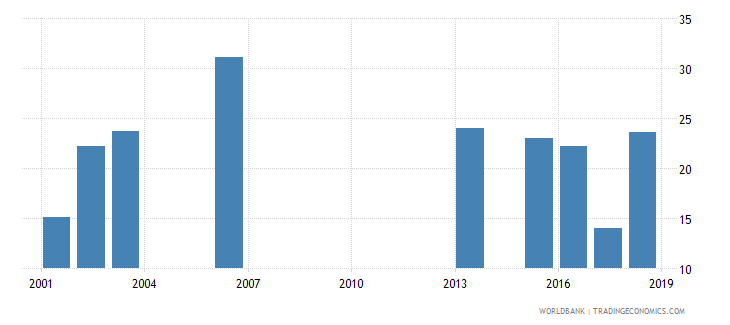 rwanda net intake rate to grade 1 of primary education by under age entrants 1 year male percent wb data