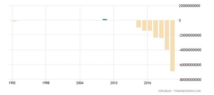 rwanda net lending   net borrowing  current lcu wb data