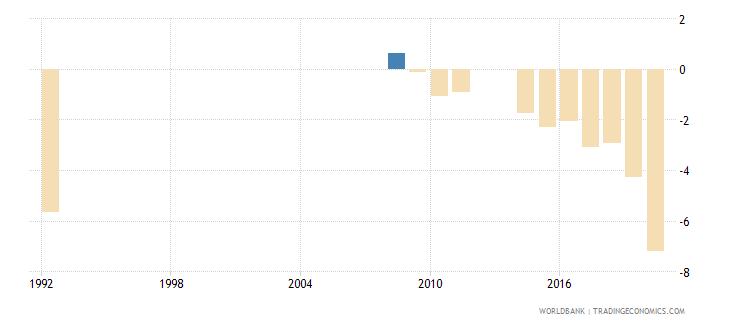 rwanda net lending   net borrowing  percent of gdp wb data