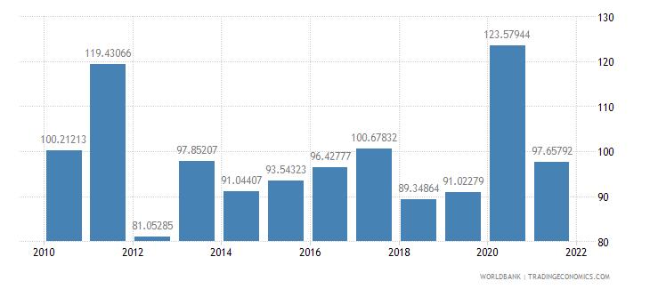 rwanda net oda received per capita us dollar wb data
