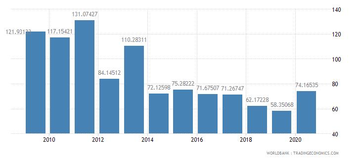 rwanda net oda received percent of central government expense wb data