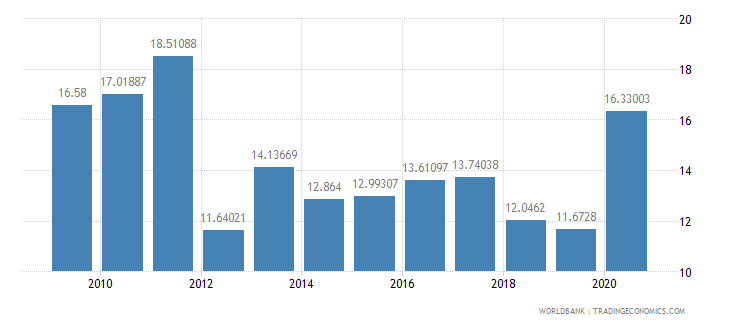 rwanda net oda received percent of gni wb data