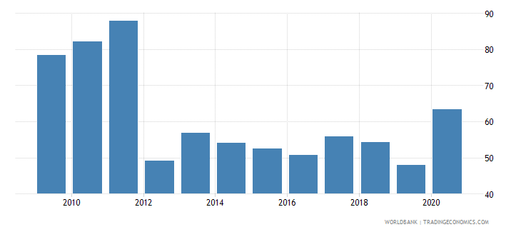 rwanda net oda received percent of gross capital formation wb data