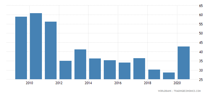 rwanda net oda received percent of imports of goods and services wb data