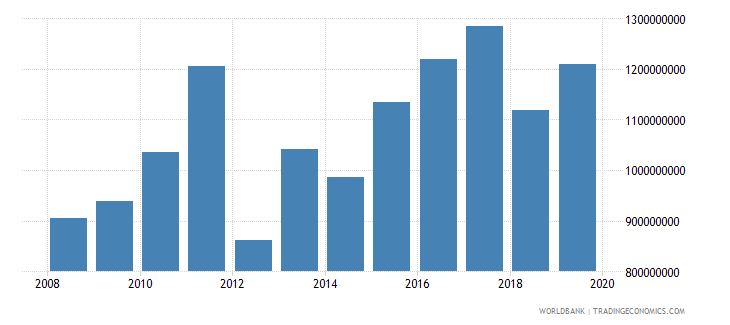 rwanda net official development assistance and official aid received constant 2007 us dollar wb data