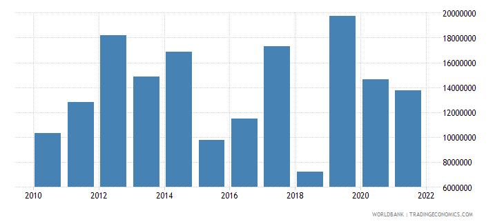 rwanda net official flows from un agencies ifad us dollar wb data