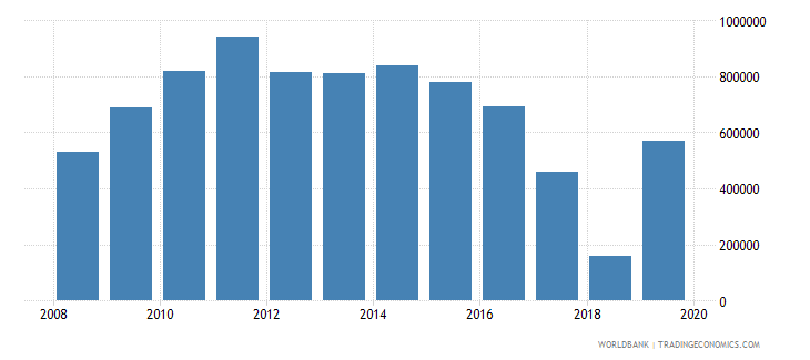 rwanda net official flows from un agencies unaids us dollar wb data