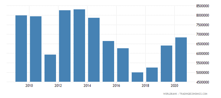 rwanda net official flows from un agencies undp us dollar wb data