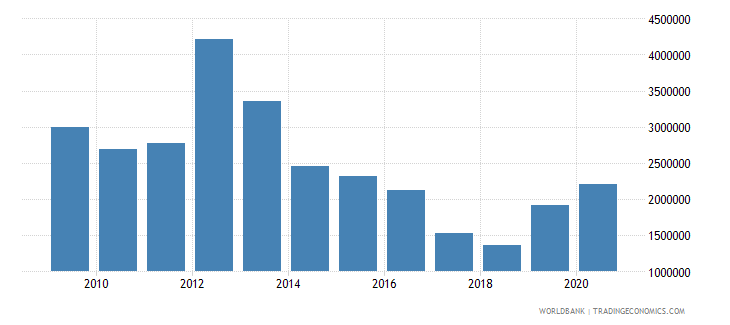 rwanda net official flows from un agencies unfpa us dollar wb data