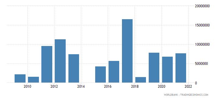 rwanda net official flows from un agencies unhcr us dollar wb data