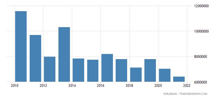 rwanda net official flows from un agencies unicef us dollar wb data