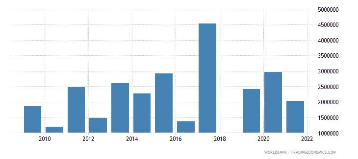 rwanda net official flows from un agencies wfp us dollar wb data